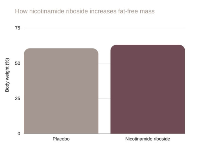 nicotinamide riboside How nicotinamide riboside increases fat-free mass