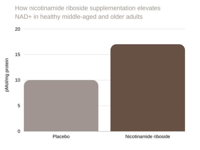 nicotinamide riboside How nicotinamide riboside supplementation elevates NAD+ in healthy middle-aged and older adults