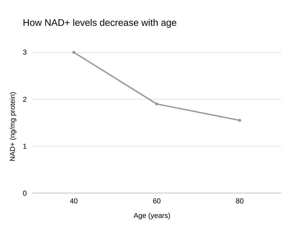 nicotinamide riboside How NAD+ levels decrease with age